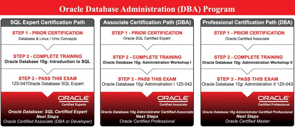oracle certification training | best oracle certification training ...