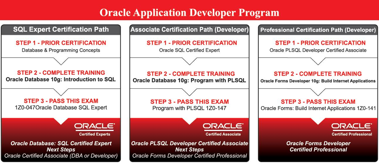 Oracle DEVELOPER Training in Chennai